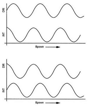 Диаграмма напряжений на входах микроконтроллера