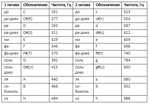 Таблица нот