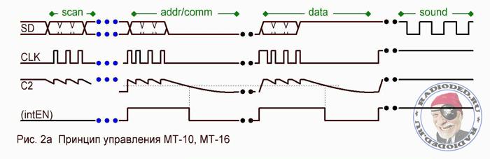 Протокол управления ЖК-дисплея